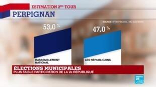 2020-06-28 20:00 Municipales 2020 : Louis Aliot (RN) avec 53% remporte l'élection à Perpignan
