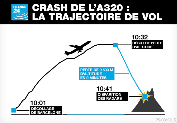 La trajectoire de vol de l'A320 avant le crash