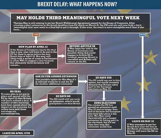 Les scénarios possibles du Brexit par le Daily Mail