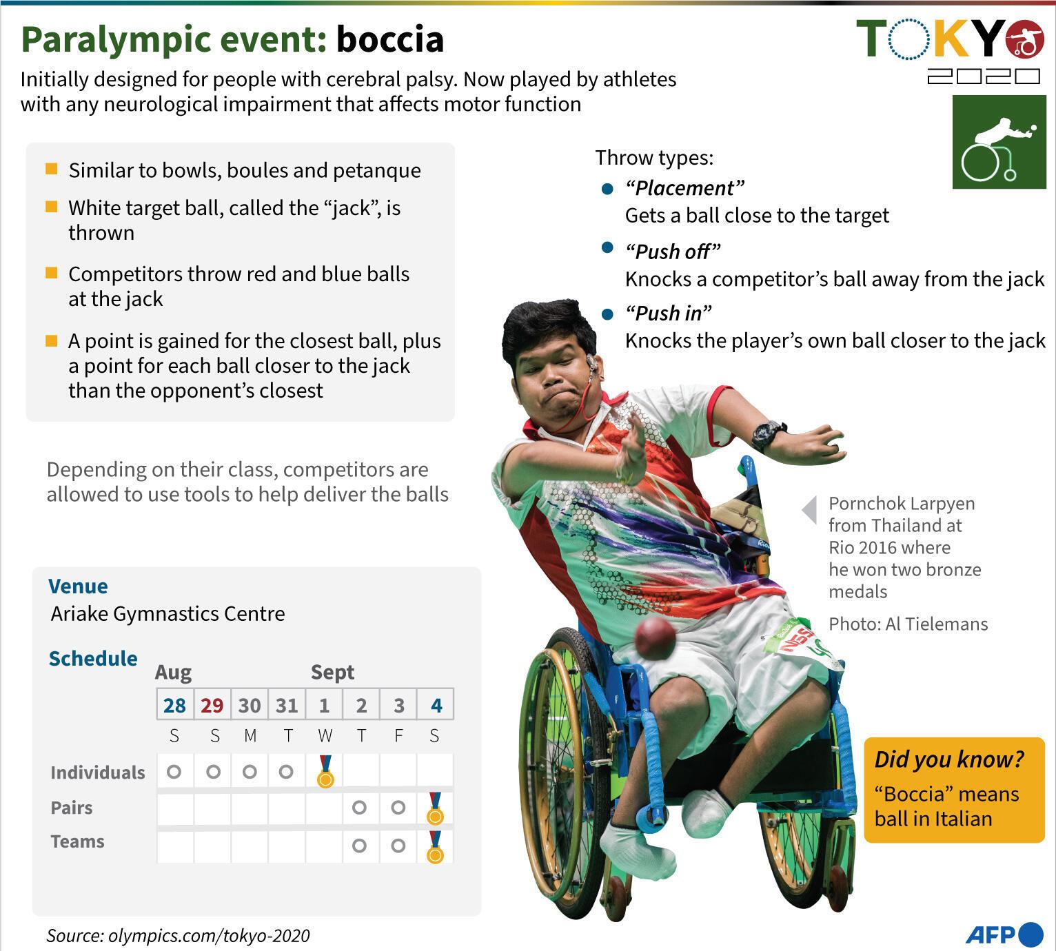Paralympic events: boccia