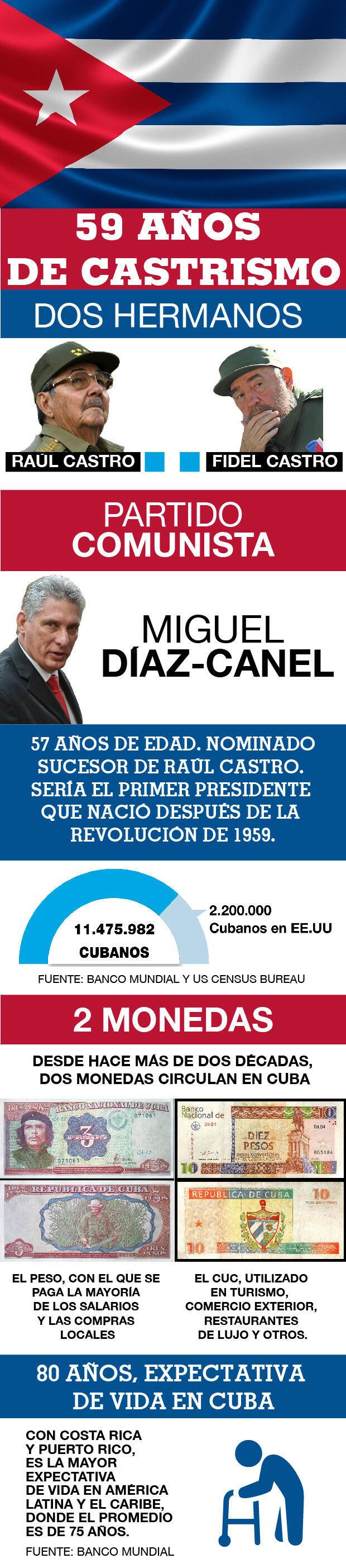 Desde el triunfo de la Revolución Cubana en 1959, la isla no ha conocido otro apellido en el poder que no sea Castro. Este miércoles la Asamblea Nacional recibió la propuesta de Miguel Díaz-Canel para presidente del Consejo de Estado.