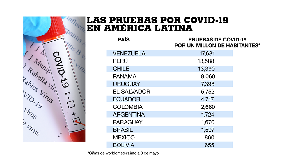Venezuela, Perú y Chile son los países donde más pruebas por Covid-19 se han procesado en América Latina al 8 de mayo de 2020.