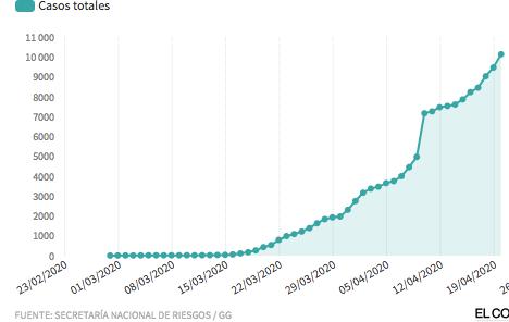 Así ha sido el contagio del virus en el país andino según cifras oficiales