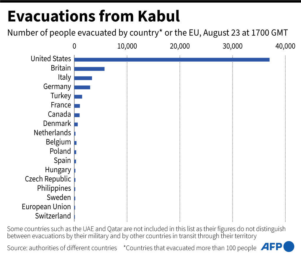 Graph showing the number of evacuees from Kabul, Afghanistan, by country as of 23 August 2021 at 17:00 GMT