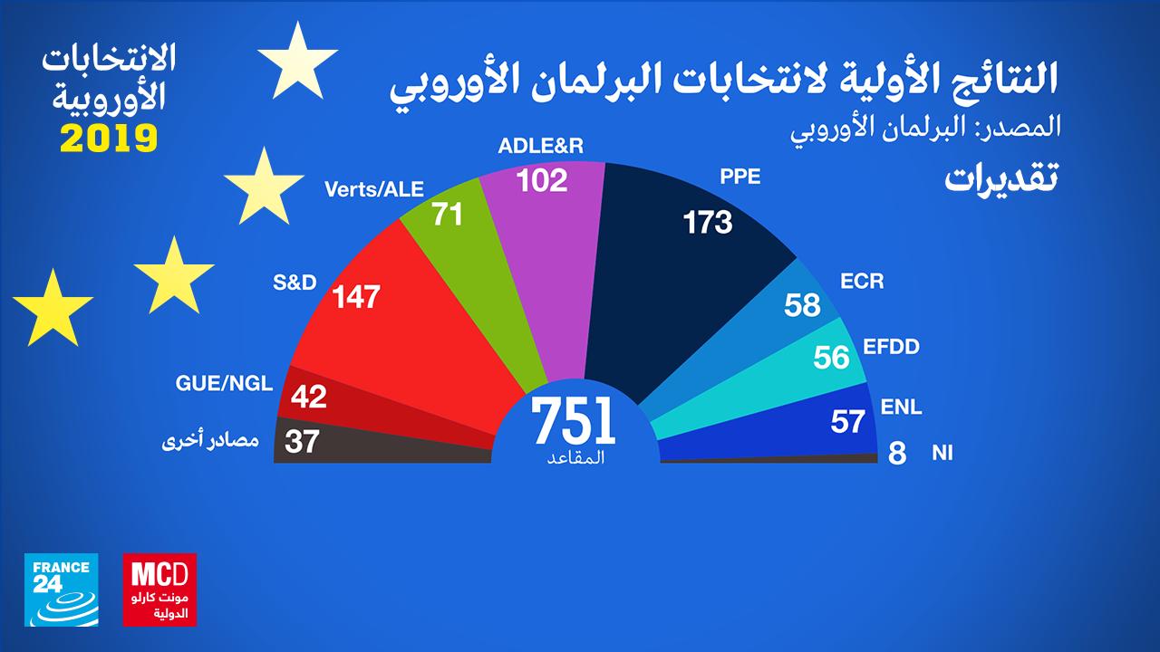 توزيع المقاعد في البرلمان الأوروبي
