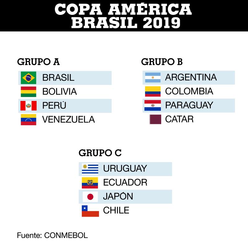 Grupos de la Copa América Brasil 2019.