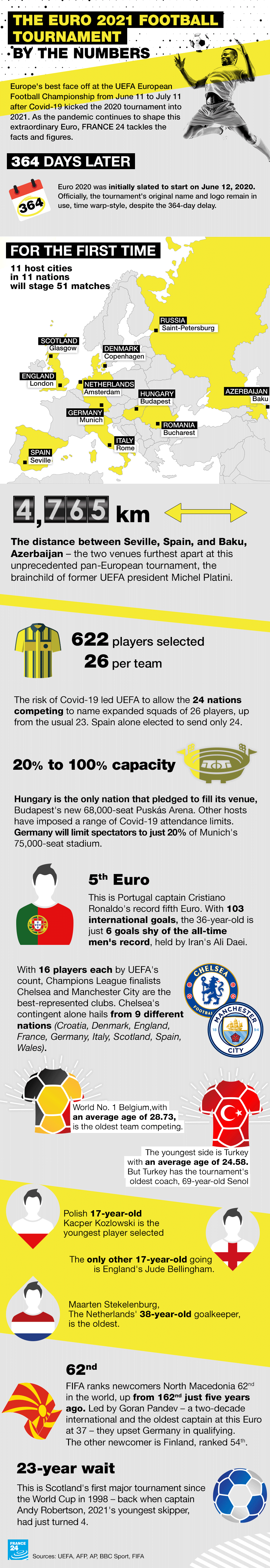 Euro 2021, by the numbers.