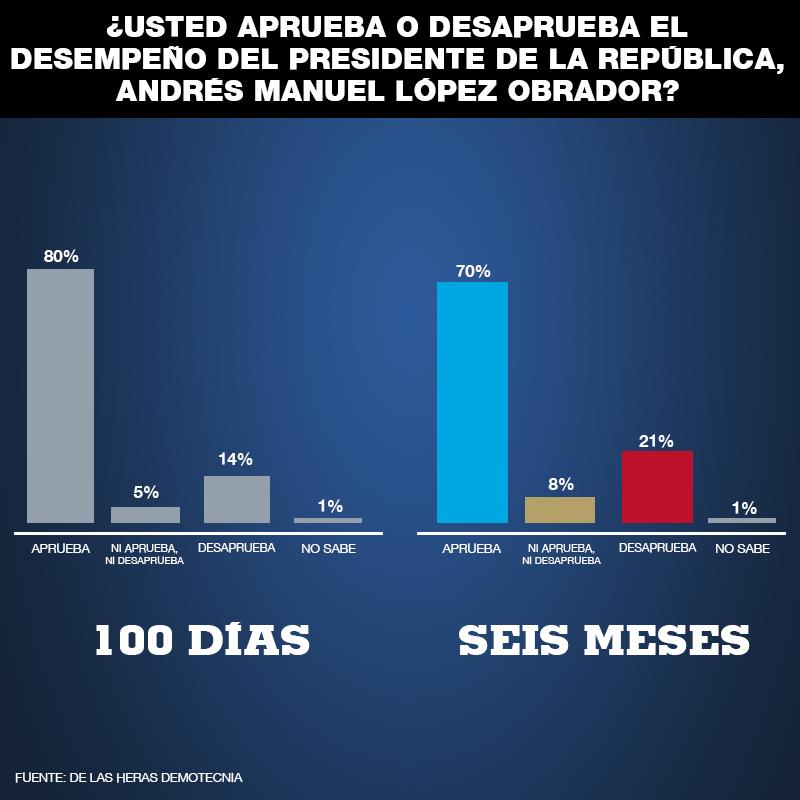 La consultora De las Heras Demotecnia presenta encuesta de los primeros 6 meses de AMLO.