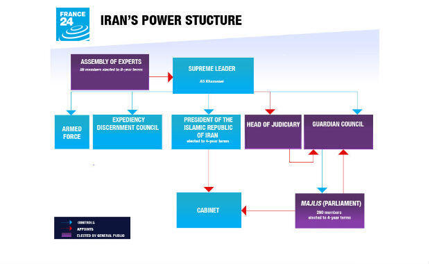 IRAN'S POWER STRUCTURE