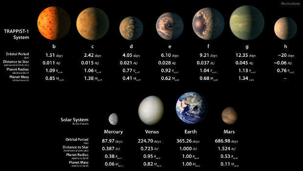 An artist's illustrations show how the seven planets orbiting TRAPPIST-1 might appear and their relative size to Earth.