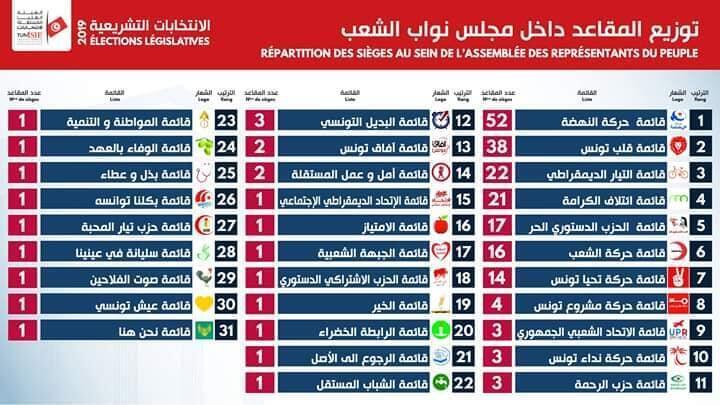 النتائج الأولية للانتخابات التشريعية التونسية 2019 التي أعلنتها الهيئة العليا المستقلة للانتخابات