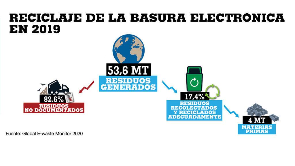 Solo el 17,4% de la basura electrónica se recicla