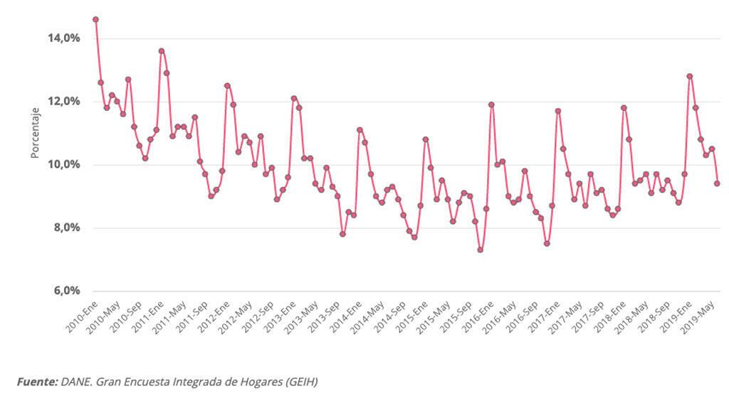 Desempleo en Colombia (2010-2019)
