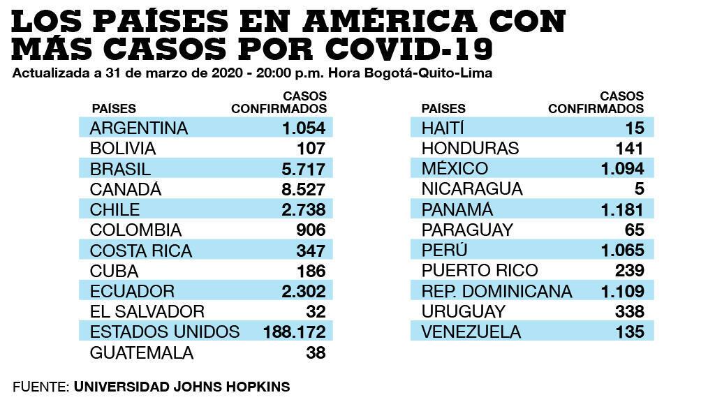 Estos son los contagios confirmados hasta ahora en los países de América con mayor población.