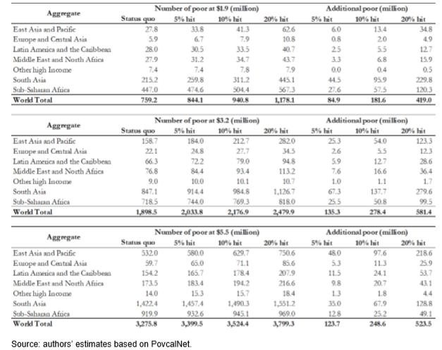 Les différents scénarios de l'impact du Covid-19 sur la hausse de la pauvreté dans le monde