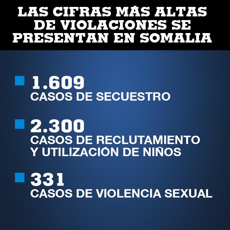 Las cifras sobre violaciones de derechos humanos a niños durante 2018, según Naciones Unidas.