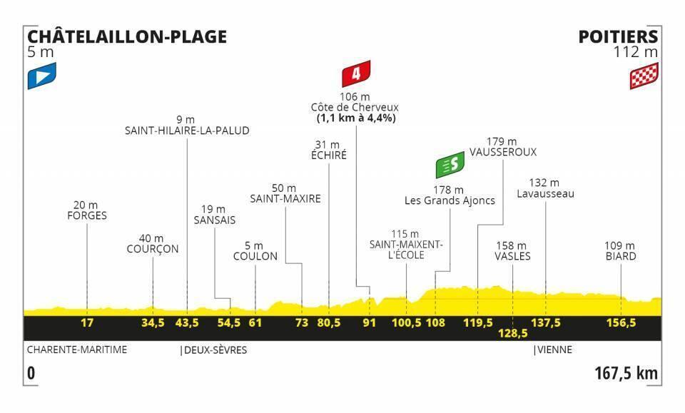 Etapa 11 Tour de Francia 2020.
