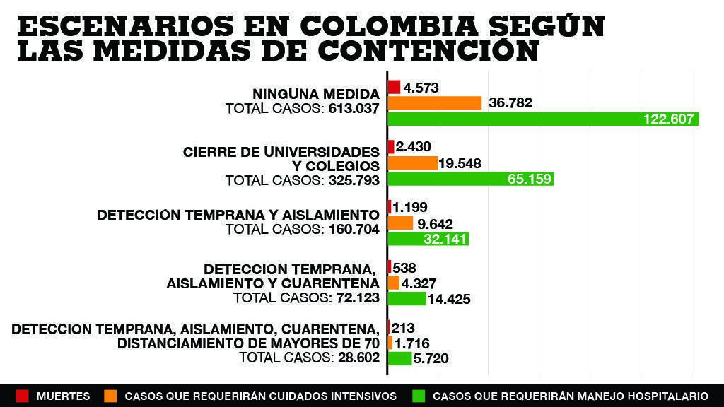 El ISPM realizó estas proyecciones sobre los posibles escenarios en Colombia.