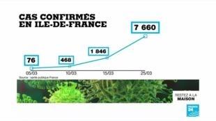 2020-03-26 11:07 Coronavirus en France : Les hôpitaux d'Île-de-France au bord de la rupture
