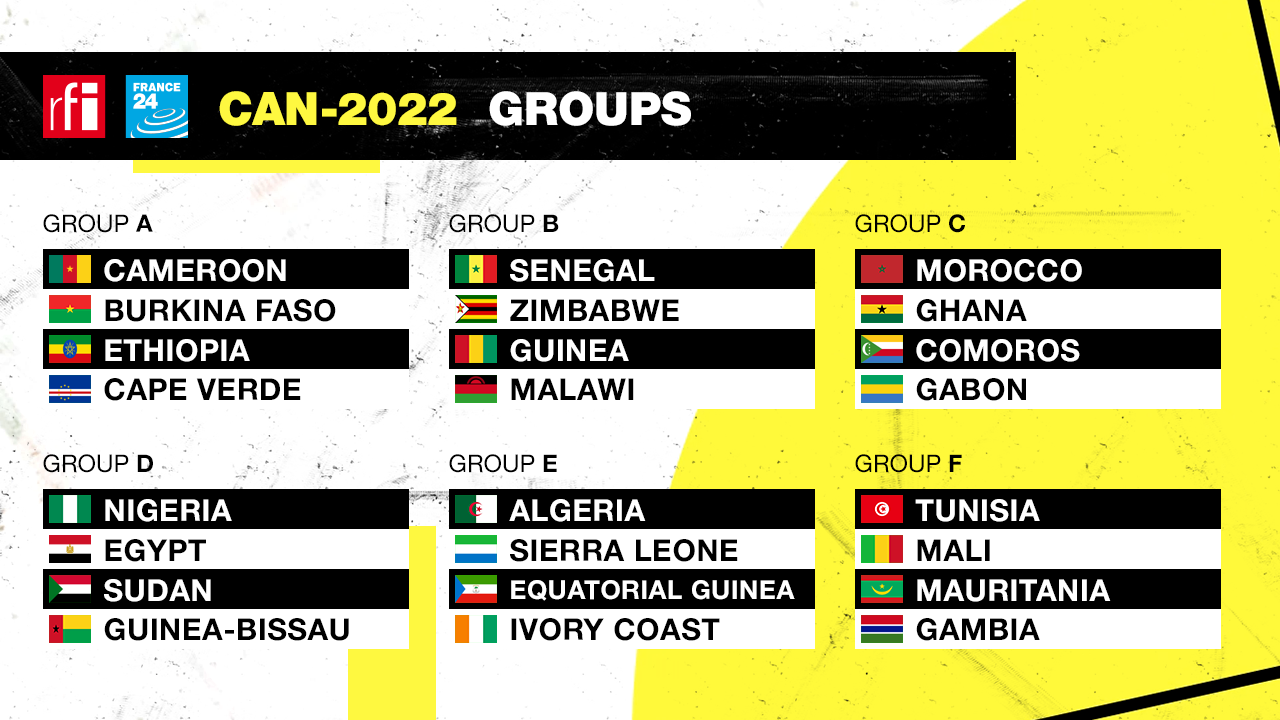 The groups are set for the 2022 Africa Cup of Nations football tournament after Tuesday's draw in Cameroon.