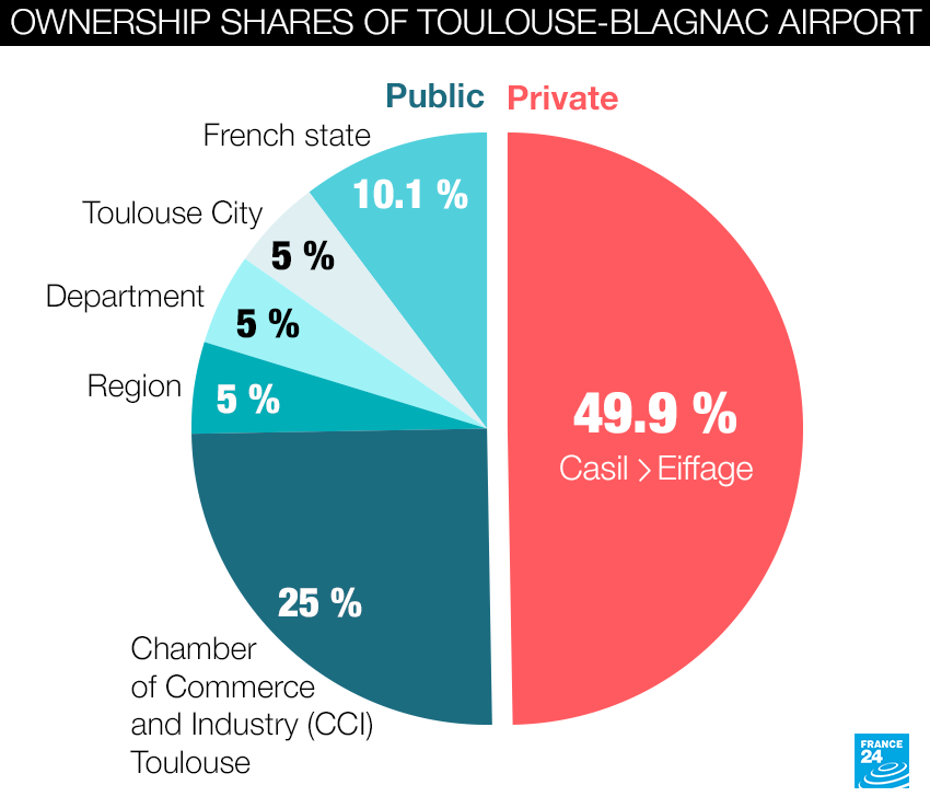 Ownership shares of Toulouse-Blagnac airport, which was partially privatised in a controversial 2015 deal. French company Eiffage bought Chinese operator Casil's share in December 2019.