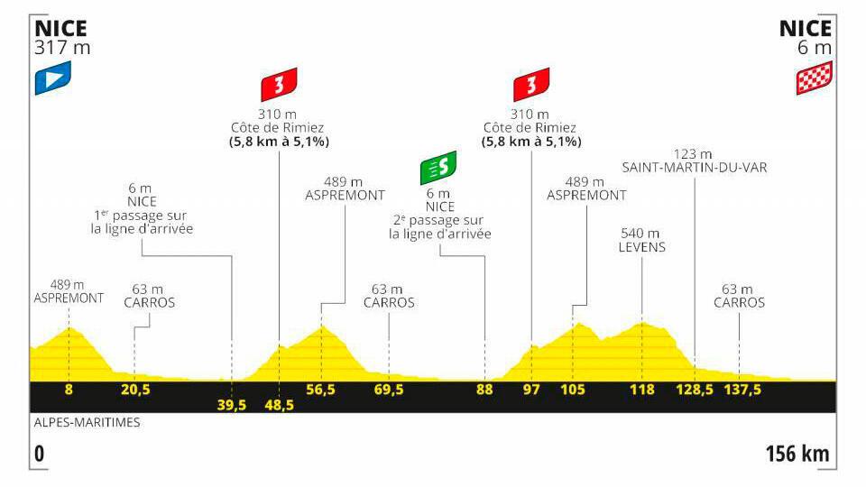Etapa 1 Tour de Francia 2020.