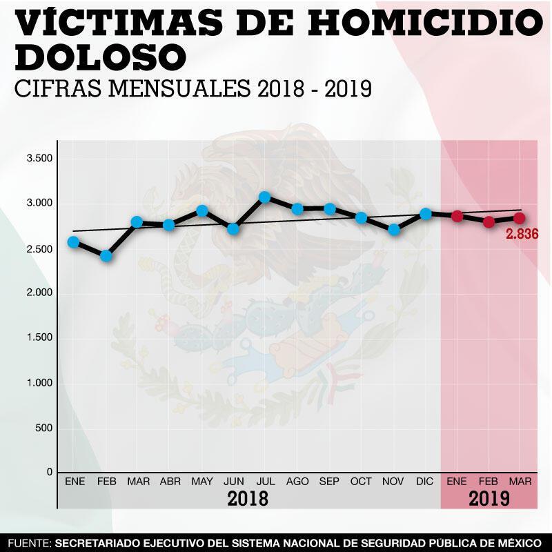 Víctimas de homicidios dolosos en México. Cifras Mensuales 2018 – 2019. Sistema Nacional de Seguridad Pública de México.