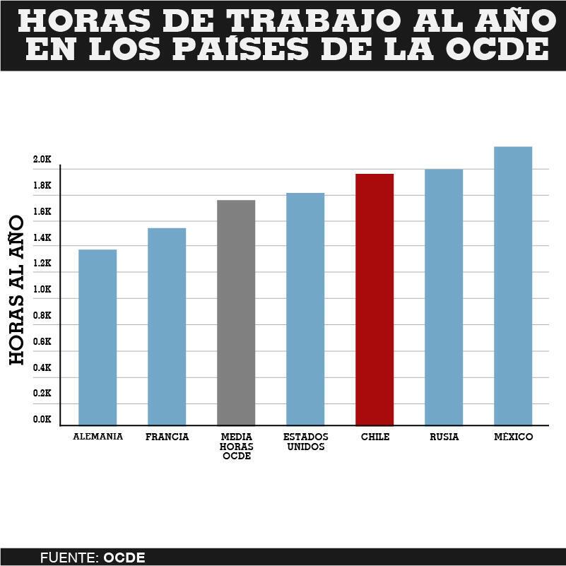 Chile es el sexto país cuyos trabajadores trabajan más horas al año dentro de la OCDE. Su promedio es muy superior al de la media de la organización.