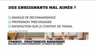 2020-10-21 13:44 France : des enseignants mal aimés et moins bien payés que leurs voisins européens