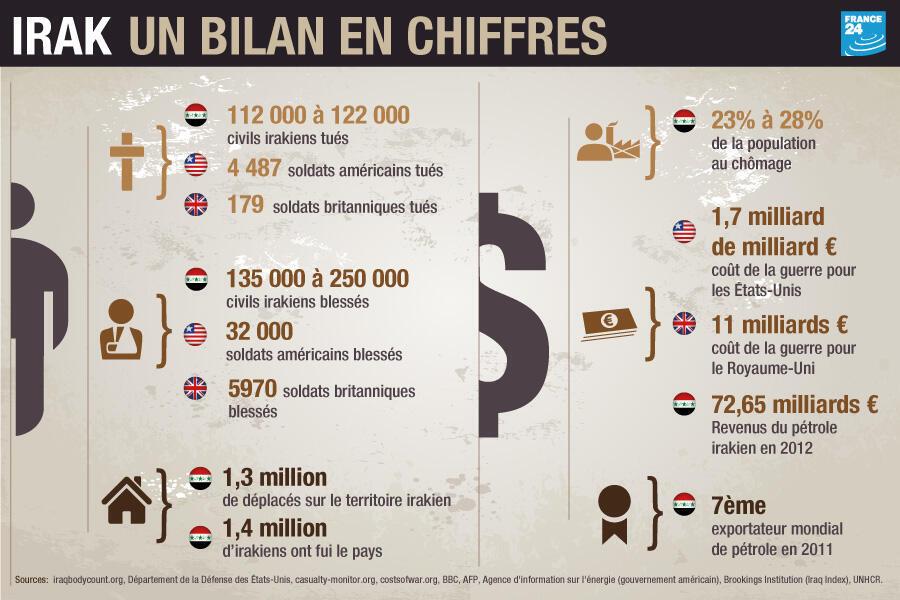 En chiffres - le bilan de la guerre (cliquez sur l'image)