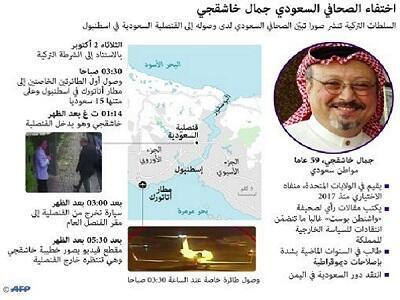 صورة تشرح أهم المحطات المتعلقة باختفاء جمال خاشقجي