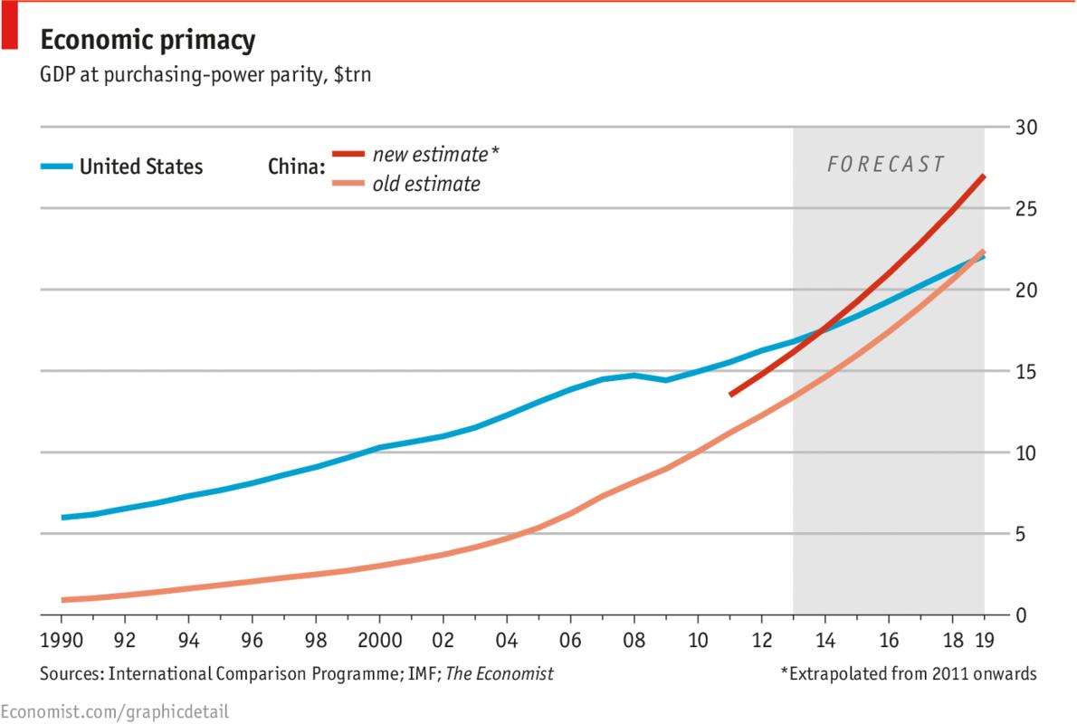 """La prévision du journal """"The Economist"""""""