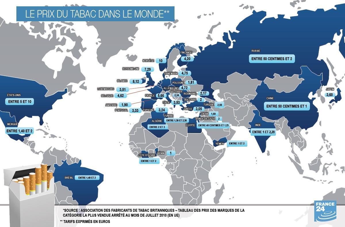 Le prix du tabac dans le monde