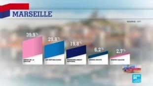 2020-06-28 22:41 Municipales 2020 : L'union de la Gauche avec Michèle Rubirola l'emporte à Marseille