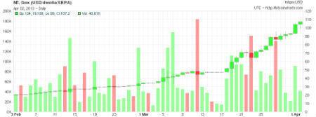 L'évolution du cours du bitcoin face au dollar