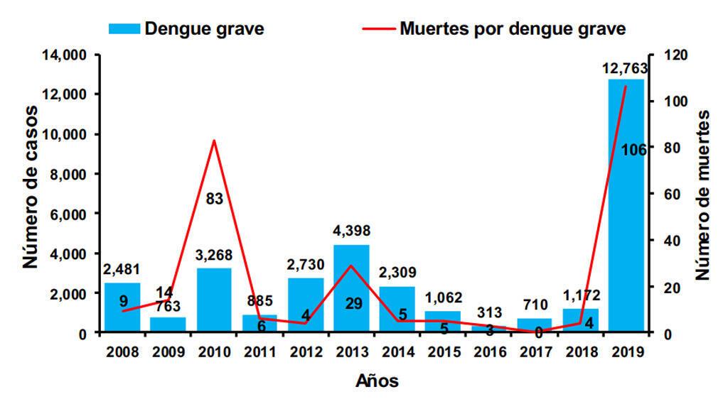 Dengue grave y muertes por año en Honduras (2008 – 2019)