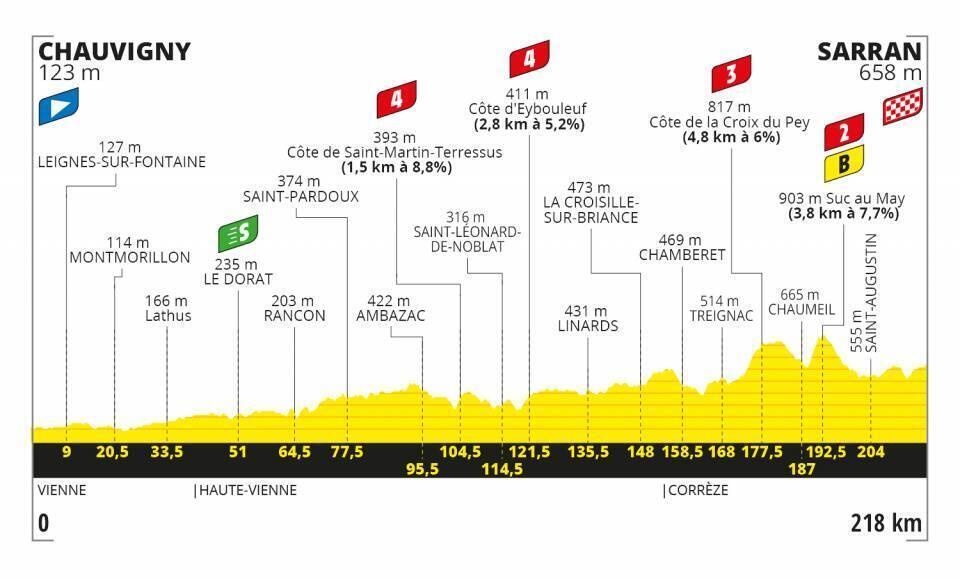 Etapa 12 Tour de Francia 2020.