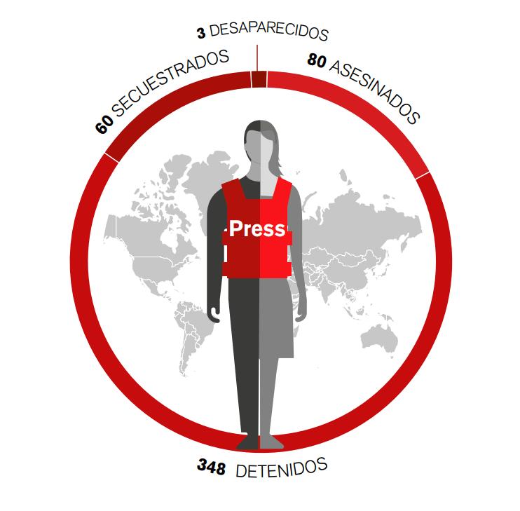 Balance de periodistas asesinados, detenidos, secuestrados y desaparecidos en el mundo en 2018