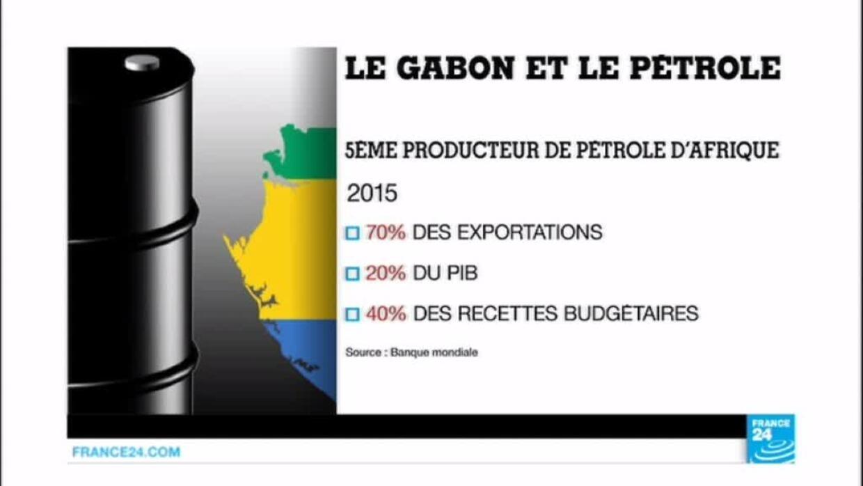 Gabon Focus Sur L Un Des Pays Les Plus Riches D Afrique