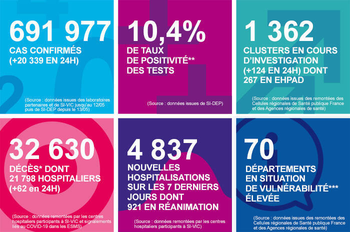 French public health agency Santé Publique France's daily coronavirus dashboard for October 9, 2020, shows 20,339 new cases in 24 hours, a new record.
