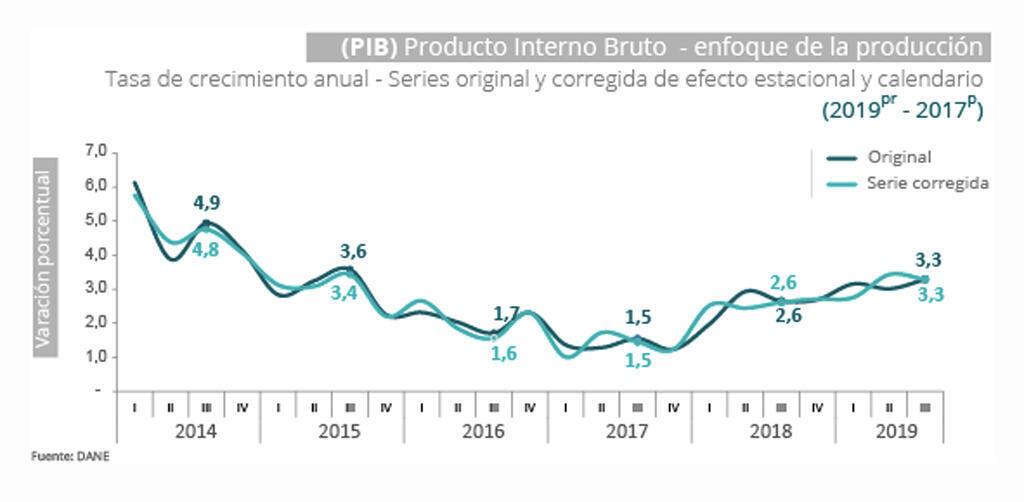 Crecimiento de la economía colombiana (2014-2019)