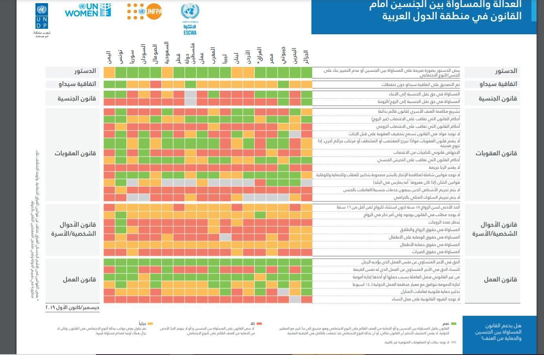 مؤشرات العدالة والمساواة بين الجنسين أمام القانون في منطقة الدول العربية