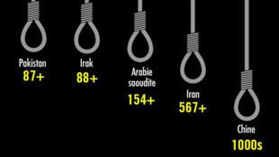 """Une ONG estime à """"approximativement 2 000"""" le nombre d'exécutions en Chine en 2016."""