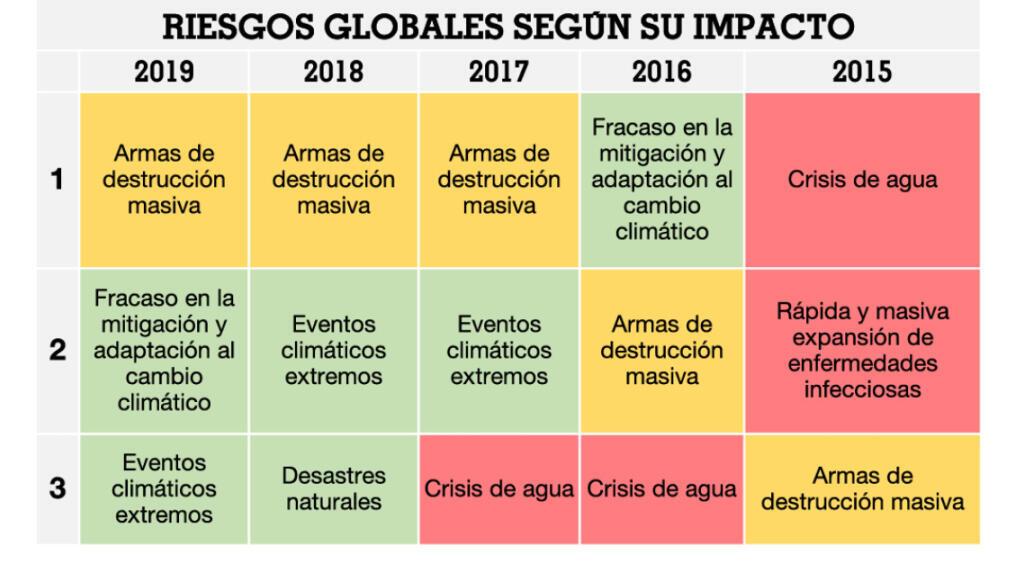 Fuente: Foro Económico Mundial 2009–2019, Informes de Riesgos Globales