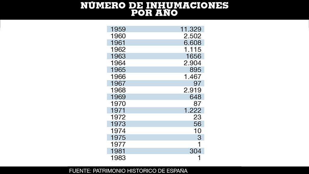 Número de inhumaciones por año en la basílica. Las inhumaciones se produjeron hasta seis años después de que llegase la democracia a España.