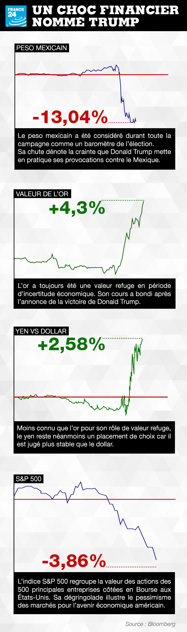 La réaction des marchés après la victoire de Donald Trump ne s'est pas fait attendre