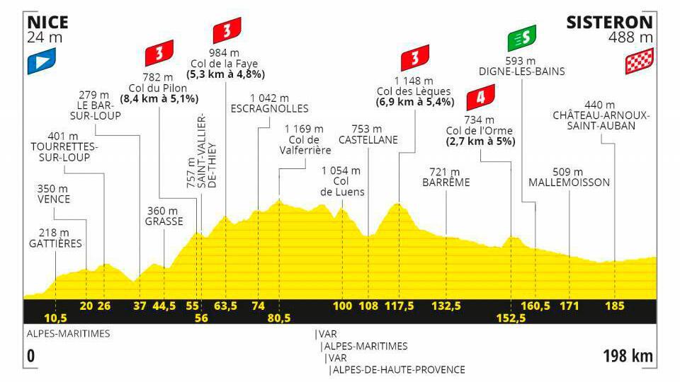 Etapa 3 Tour de Francia 2020.