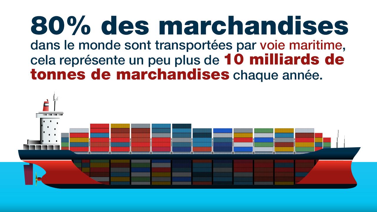 80% des marchandises mondiales sont transportées sur des navires.