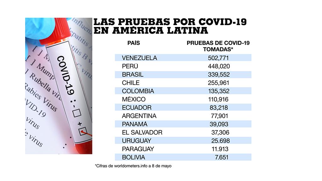 Venezuela, Perú y Brasil son los países donde más pruebas por Covid-19 se han realizado al 8 de mayo de 2020.