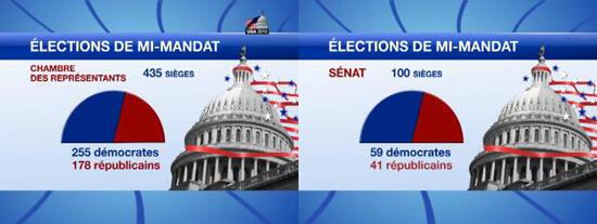 Infographie : l'état des forces au Congrès avant les élections
